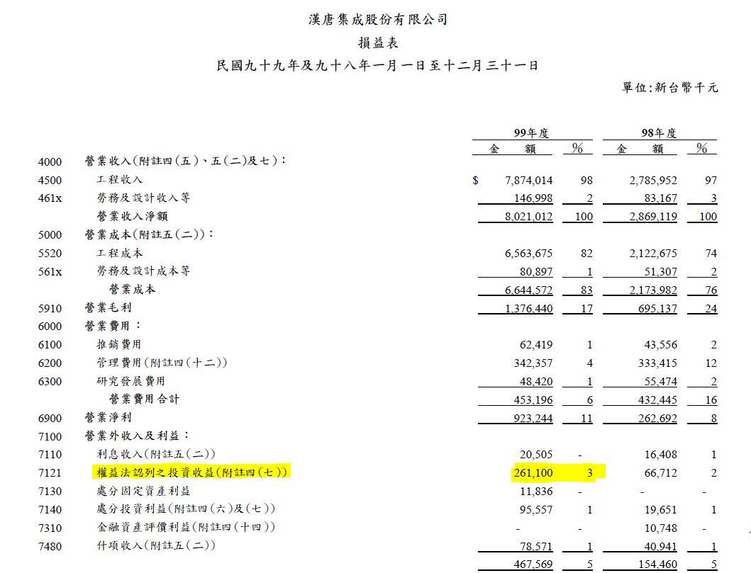 2010年漢唐業外收益