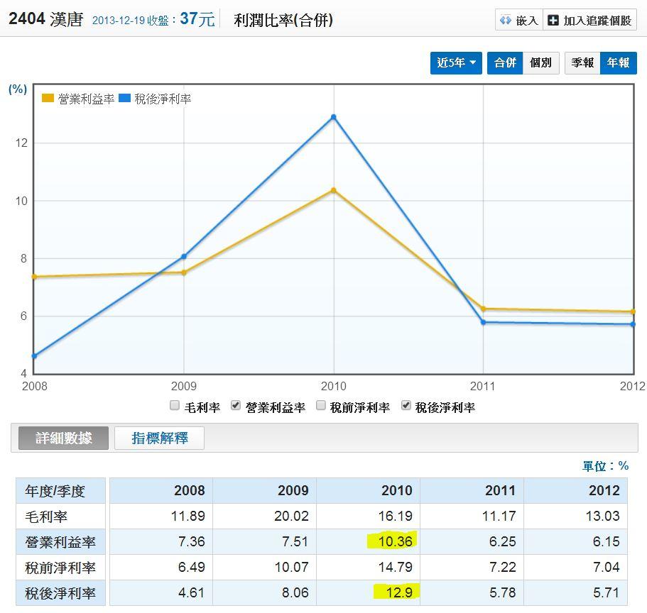 漢唐五年利潤比率