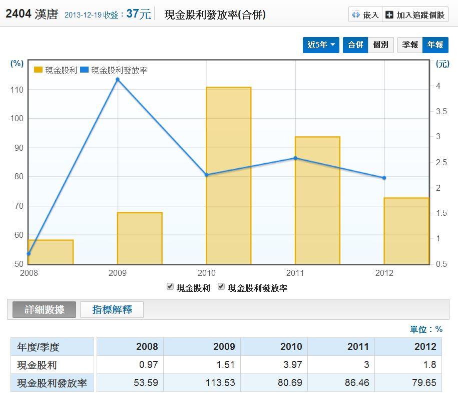 漢唐五年現金股息發放率