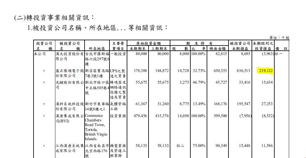 漢唐2010年報_認列盈正獲利