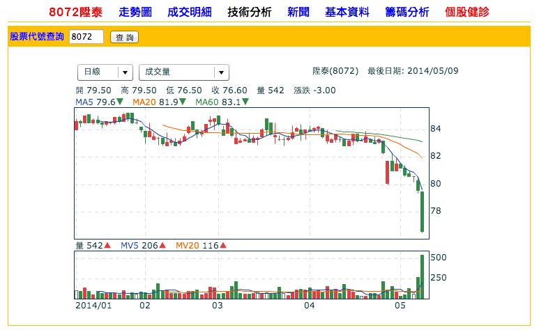 8072陞泰_股價