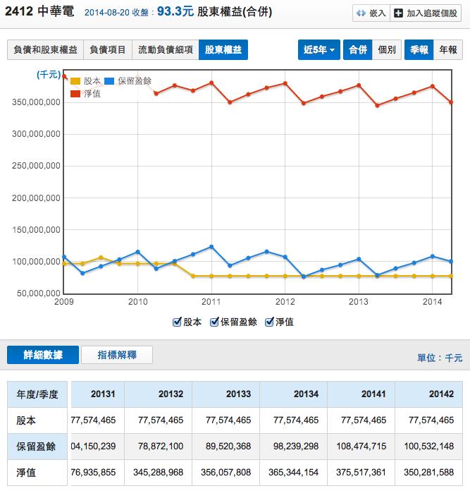 2412中華電淨值變化