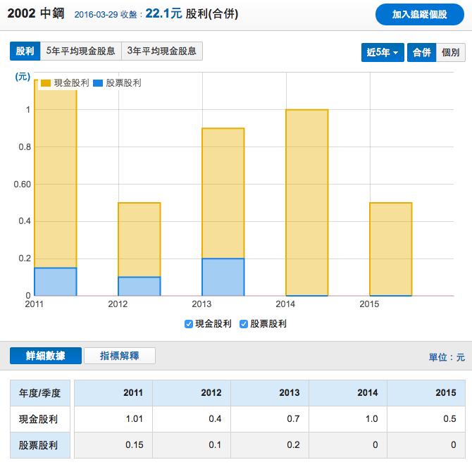 中鋼五年現金股利