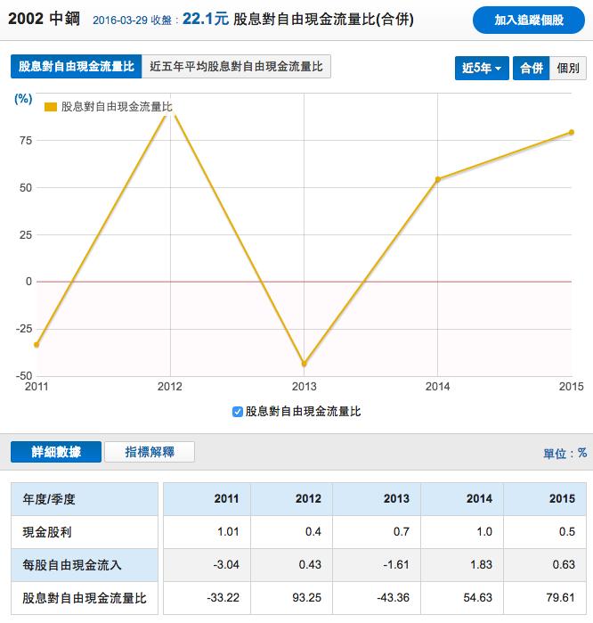 中鋼_自由現金發放率