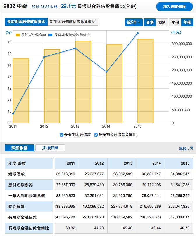 中鋼_長短期金融負債比